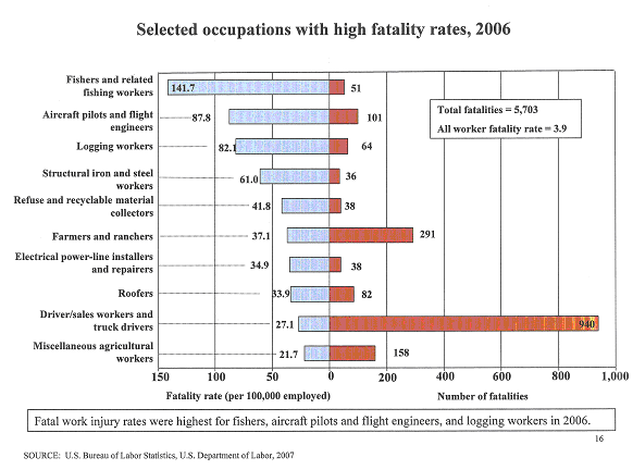 Selected occupations with high fatality rates, 2006